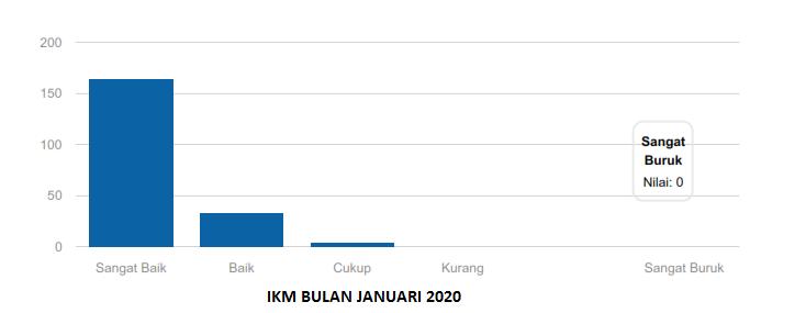 IKM BULAN JANUARI 2020